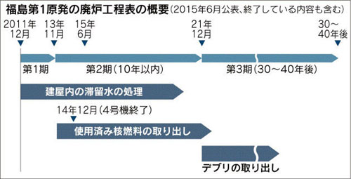 fukushimaloadmap.jpg