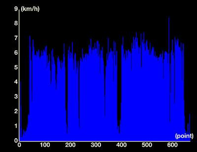 speed_20120205.jpg