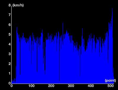 speed_20120212.jpg